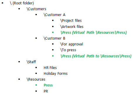 Virtual Paths FTP Hosting Structure