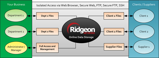 FTP Hosting and UK Online Data Storage